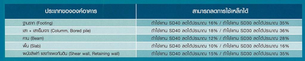 เหล็กข้ออ้อย SD50 Saving cost